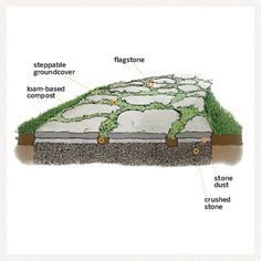 Repair and green up pathways in spring: Winter's freeze-thaw cycle can cause loose joints and cockeyed pavers, so reset and replenish them before one of your garden party guests takes a tumble.
