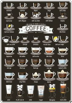 Coffee Infographic | Guide to different types of coffee | How to order coffee at a coffee shop | Espressor or Latte
