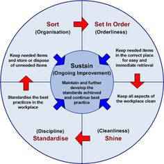 Lean Process Improve