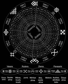 Ancient Balt (Latvian) Calendar showing different Mythological Symbols protecting and guiding times of the Year.