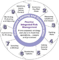 The purpose of the Integrated Risk Management Framework is to: provide guidance to advance the use of a more corporate and systematic approach to risk management; contribute to building a risk-smart workforce and environment that allows for innovation and Workforce Management, Management Books, Facility Management, Change Management, Risk Management, Business Management, Risk Matrix, Good Leadership Skills, Human Resources