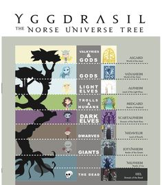 "tiffvsart: "" Yggdrasil, the Norwegian Tree of the Universe, Adobe Illustrator, 2011 """