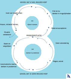 Barcavela: cirkeldenken; Cirkel van Invloed, Cirkel van betrokkenheid en Cirkel van 8