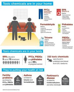 Download check out www.ewg.org/skindeep to find the toxicity score of your personal care products