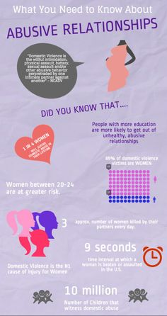 Break away from an #abusive and #violent #relationship today! Check out the statistics below. They are shocking.