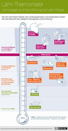 Lärm-Thermometer - Lärmpegel und ihre Wirkung auf den Körper