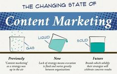 The Changing State of Content Marketing [INFOGRAPHIC]