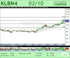 KLABIN S/A - KLBN4 - 02/10/2012 #KLBN4 #analises #bovespa