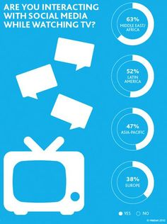 Are You Interacting with Social Media while watching TV?
