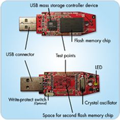 The easiest way to connect computer peripherals is through a Universal Serial Bus. The USB is a plug-and-play interface between the PC and the Computer Projects, Computer Lessons, Computer Basics, Technology Hacks, Computer Technology, Computer Science, Computer Lab, Electronics Basics, Electronics Projects