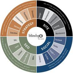 digital ecosystem - Google Search Digital Marketing Plan, Online Marketing, Success Words, Site Words, Genealogy Chart, Design Development, Discovery, Ads, Train