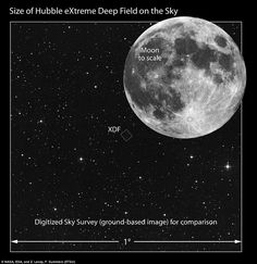 Hubble XDF by dailymail.co.uk: The image of an area called the eXtreme Deep Field (XDF) was made by collecting faint light over many hours of observation and shows some of the earliest galaxies ever to form in the universe.This image compares the angular size of the XDF field to the angular size of the full Moon. #Hubble_XDF #dailymail_co_uk