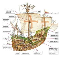 Ship Model Craft /1000craft Ideas Model Sailing Ships, Old Sailing Ships, Model Ships, Model Ship Building, Boat Building, Ship In Bottle, Spanish Galleon, Sea Of Thieves, Ship Drawing