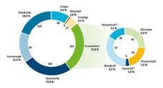 Infografik: * regenerativer Anteil, Quelle: AG Energiebilanzen, Stand: August 2015