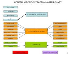 1 CONSTRUCTION CONTRACTS – MASTER CHART FORMATION OF THE CONTRACT The Enquiry The Tender Negotiations The…