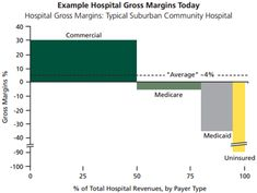 Why doesn't free market competition drive down the cost of healthcare services in US hospitals? Gross Margin, Story Of The Year, Community Hospital, Healthcare Quotes, Free Market, Leadership, Competition, Health Care, Marketing