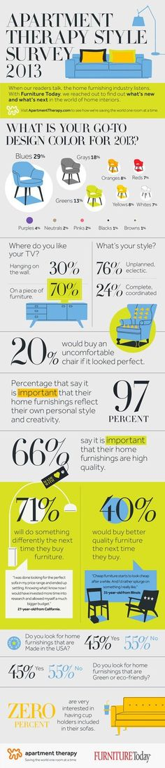 home organizing organizing your home.  Whats New & Whats Next in Our Homes?? Apartment Therapy Style Survey