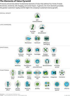 Harvard Business Review Pyramid