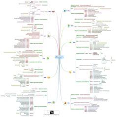 Mapa Mental de Gestão e Governança de TI – COBIT – Processos