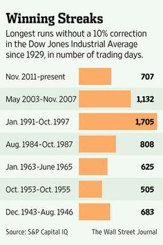 Stocks - Rally - Don't Be Lulled By the Stock Market's Smooth Ride - WSJ - Curated by:  John McLaughlin, Day Trading Coach -   Stocks - http://www.DayTradersWin.com –  Clients - http://www.DayTradersCoach.com –   Linkedin - http://www.linkedin.com/in/StockCoach  Google+ - https://plus.google.com/u/0/+JohnMcLaughlinStockCoach/posts  #stocks #stockmarkets #daytradingstocks #daytradingcoach