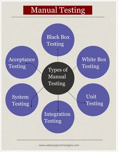 Types of #ManualTesting : Black Box Testing, White Box Testing, Unit Testing ,