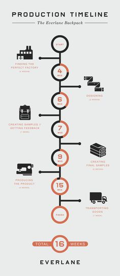 Infographic showing a production timeline for a backpack. I like the use of the visual lead of the timeline but it uses uneven units.