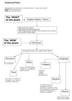 A Literary Analysis