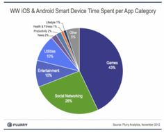 Android & iOS, time spent per category