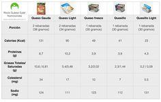 Diferencias entre tipos de quesos • Centro de Nutrición por Rocío Suárez Eytel