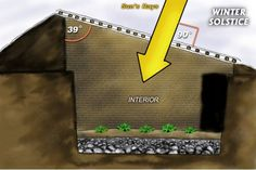Underground greenhouse. Good for keeping your food from thieving critters;animal AND human... The PDF link, free, is directly below the article.