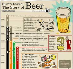 History Lesson: The Story of Beer  -  found at http://sixrevisions.com/ graphics-design/40-useful-and-creative-infographics/
