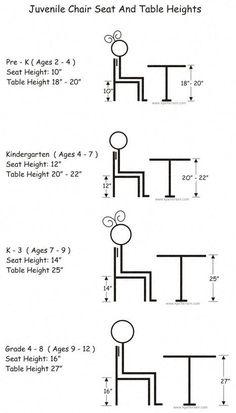 Sillas juveniles y altura de mesas
