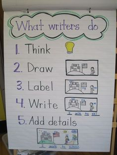 What writers Do anchor chart-- Inspired by Lucy Calkins Writer's workshop by Mrs. Jones's Kindergarten