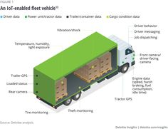 An IoT-enabled fleet vehicle Transportation Industry, Power Unit, Communication System, Enabling, Automotive Industry, Vehicle, Internet, Vehicles