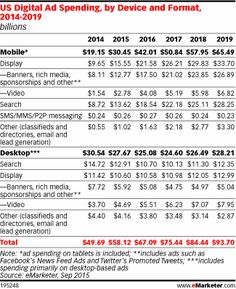 US Digital Display Advertising Trends: Eight Developments to Watch for in 2016 - eMarketer