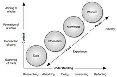 Critical Thinking: The Continuum of Understanding