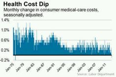 6-18-13 First drop in medical costs since 1970s