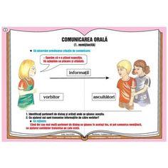Plansa Comunicarea verbala - comunicarea orala nemijlocita Map, School, Location Map, Maps
