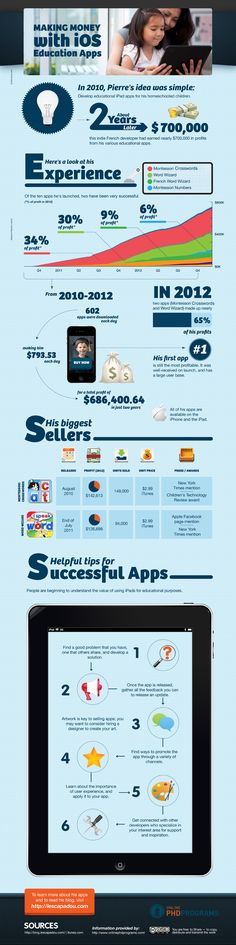 Here's a glance at the money flow behind the apps we download for our kids...wow...cc