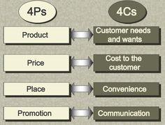 4P -> 4C