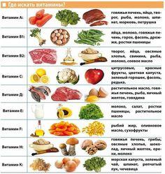 Сохраняем себе эту картинку, чтобы знать, какие витамины, в каких продуктах нужно искать  / Популярная медицина