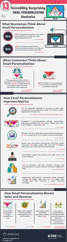 13 Email Marketing Stats to Guide Your 2018 – 2019 Strategy [Infographic] Email Marketing Design, Email Marketing Campaign, Email Marketing Strategy, Marketing Communications, Marketing Automation, Inbound Marketing, Content Marketing, Online Marketing, Social Media Marketing