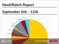 HawkWatch report September 6th through 12th. #HNCHawkWatch #HitchcockNatureCenter #LoessHills