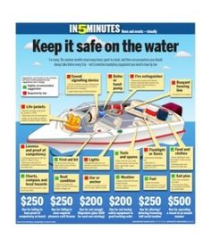 Infographic: Boating safety