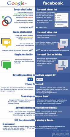 #Google #Plus Compared to #Facebook infographic