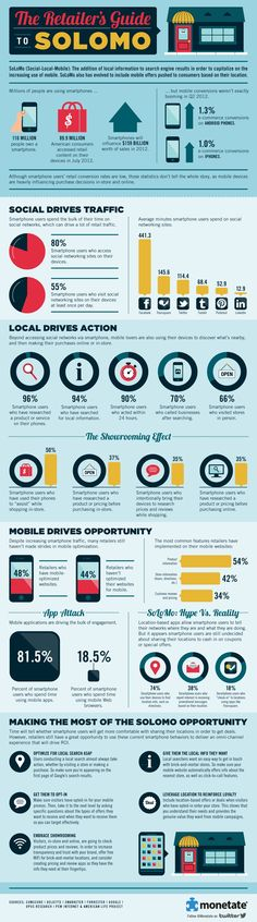 The folks at Monetate have put together an infographic on SoLoMo stats and opportunities for retailers. #infographic #mobile