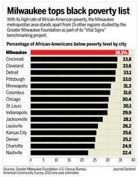 Milwaukee's prosperity depends on bridging racial gap, group says