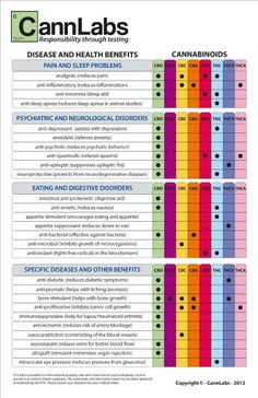 Cannabinoid Chart: Breakdown of which cannabinoids benefit which illnesses and diseases.  #cannabinoid #medicalmarijuana www.OneMorePress.com: