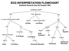 ecg interpretation flowchart