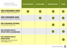 Tipos de vegetarianos: entenda as principais diferenças entre os grupos de vegetarianos